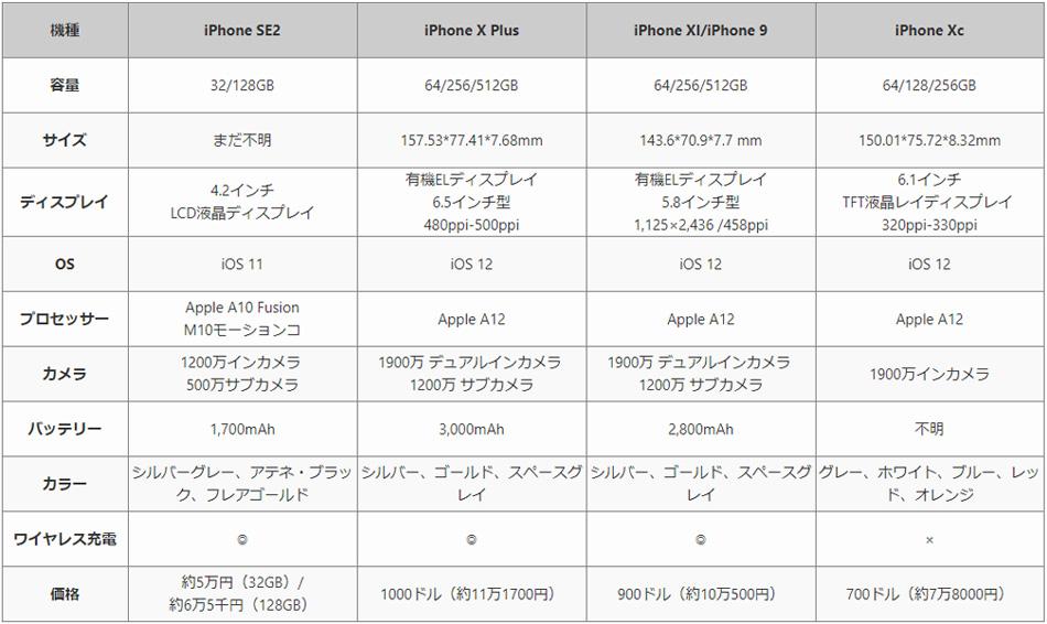 2018年iPhone新作