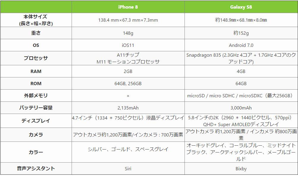 iPhone 8とGalaxy S8どっち
