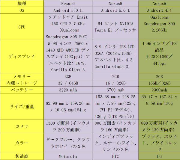 Nexus6とNexus5の違い