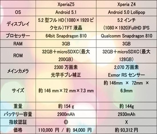 エクスペリアZ5とZ4の違い