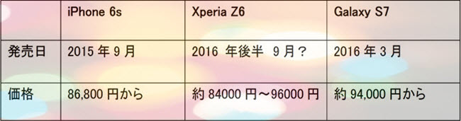 iPhone 6sとXperia Z6どっち