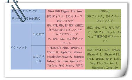 WinX DVD Ripper PlatinumとDVDFab比較