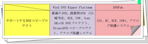 DVDFab WinXDVD どっち
