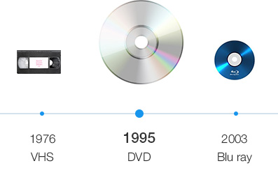 Evolution of physical media, DVD to Bluray
