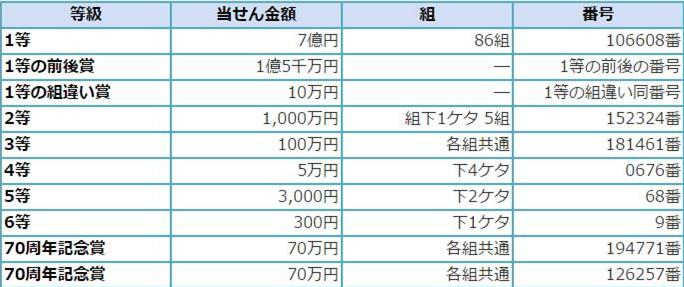 2015年末ジャンボ当選番号&当選確率&当選金額全般(第688回 ...