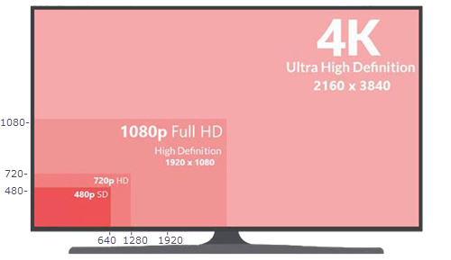 Convert or Compress 4K Ultra HD Videos to 1080p on Mac