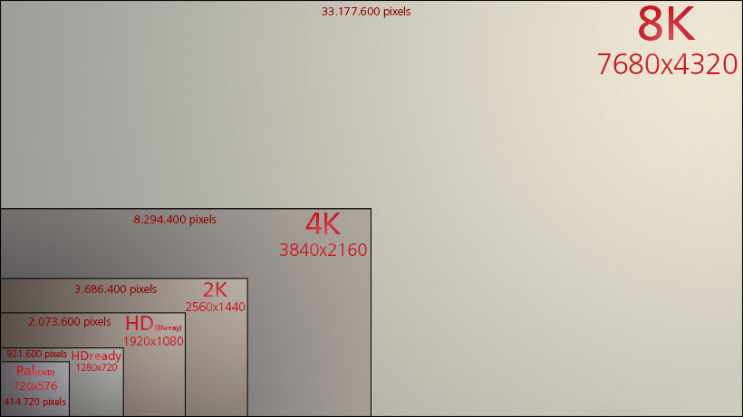 What Is 8K Resolution Video and 8K Display UHDTV?