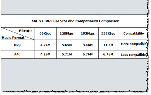 best low bit rate audio compression 2008-10-2  i feel that wma is the best compression for me,  what is the best audio compression for a file size around 5mb at  aac low complexity bit rate mode: cbr bit.