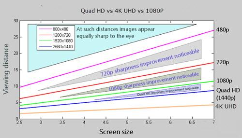 QHD vs 4K UHD vs 1080p: Play 4K video on Samsung Galaxy Note 4