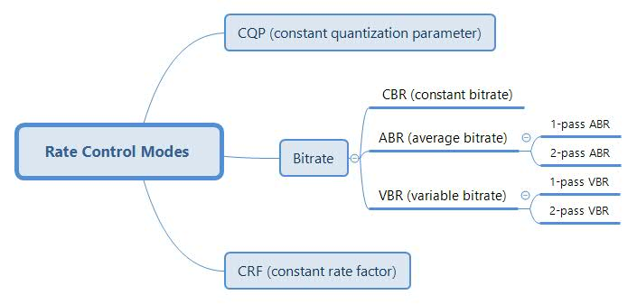 6 Factors Decide Video Quality: Resolution, Bitrate, Frame Rate, CRF