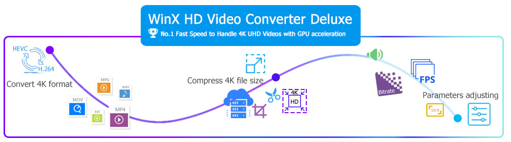 2019] 3 Best 4K Video Converters for PC/Mac – Convert 4K to