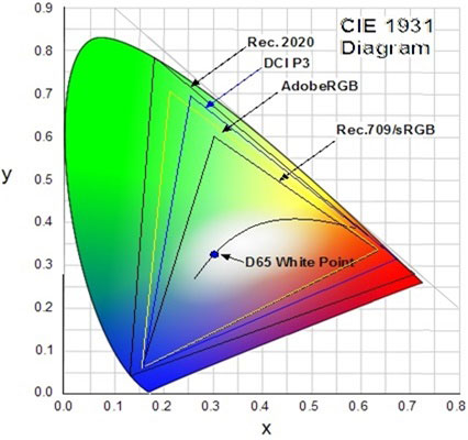 Wide Color Gamut Coverage