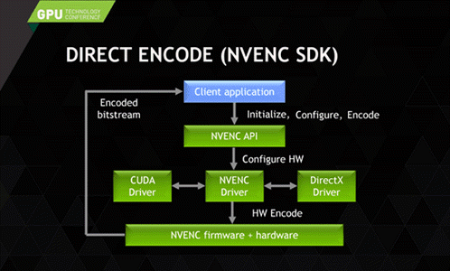 hardware accelerated video encoding process