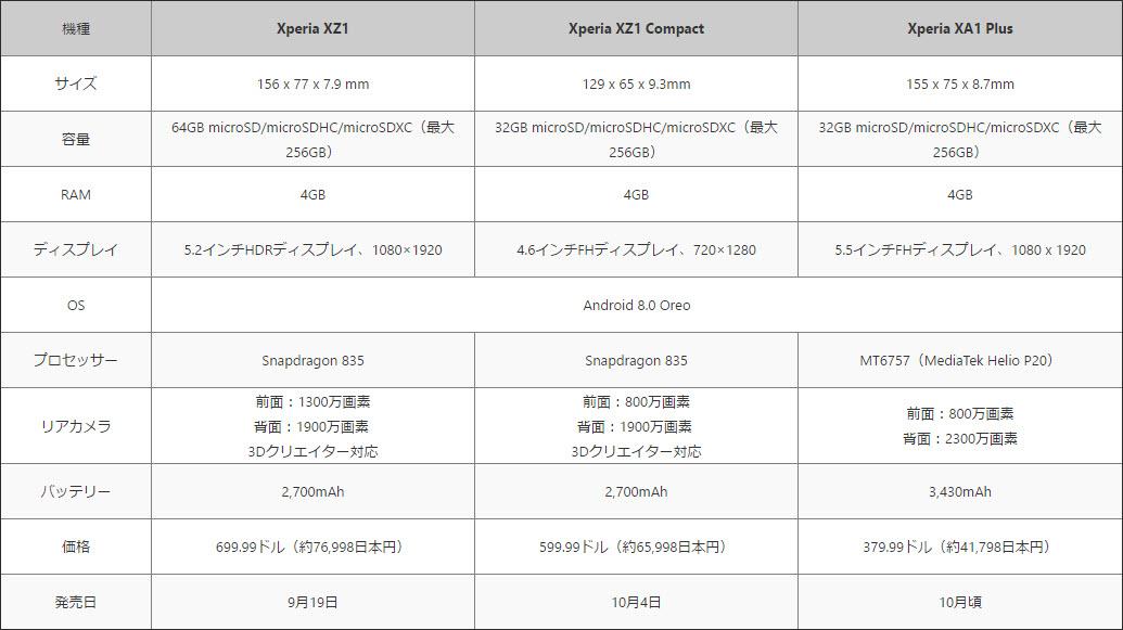 Xperia新型